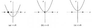 saddle node bifurcation, not on limit cycle